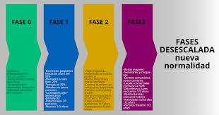 Orden SND 458/2020 de 30 de Mayo aplicación de la fase 3 del Plan para la transición hacia una nueva normalidad